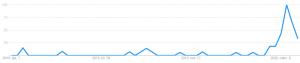 Fertőtlenítő szer keresési trend Google